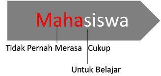 Tingkatan Evolusi Para Mahasiswa Di Indonesia