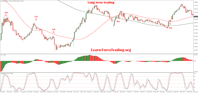 Long term trading with SMA, Stochastic and Awesome