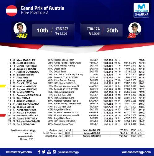 Hasil FP2 MotoGP Austria 2018