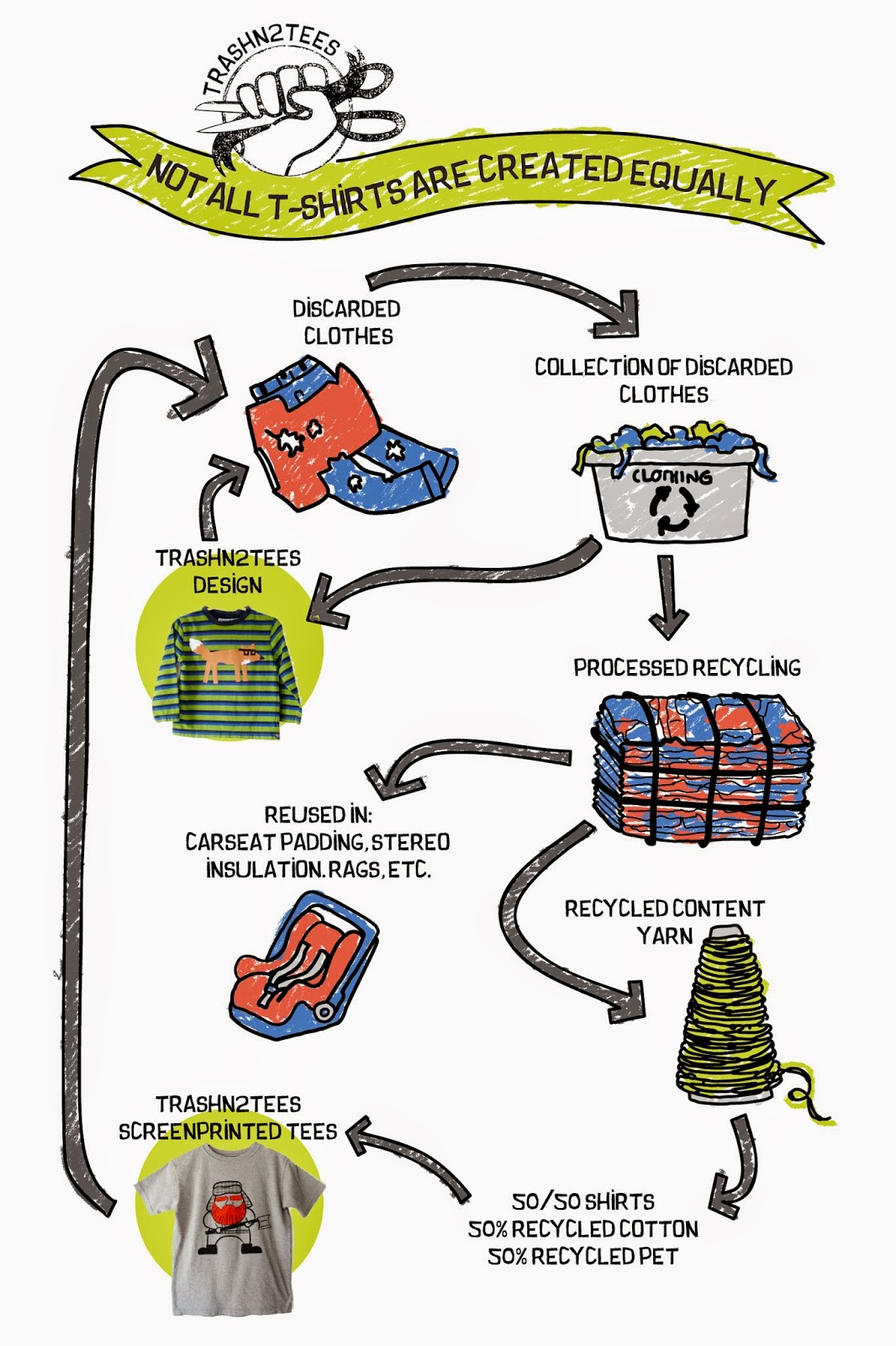 Clothing Recycling Program