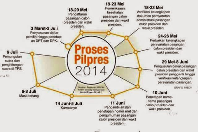 KPU Perpanjang Jadwal Penetapan Capres