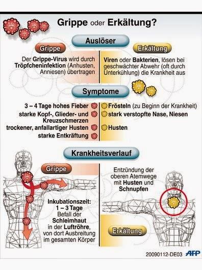 herzmuskelentzündung symptome frau