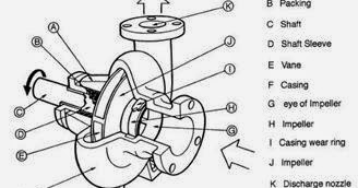 Gambar Pompa Centrifugal Foto on Rotary Engine Exploded View Diagram