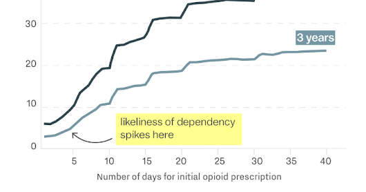 What You Need to Know About the Opioid Crisis