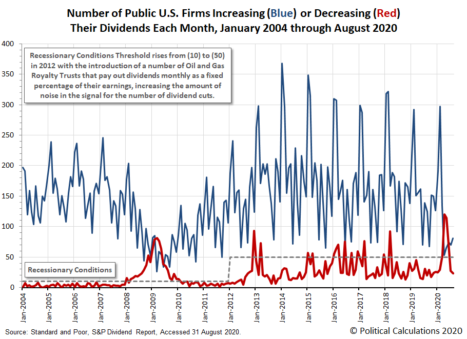 Number of Public U.S. Firms Increasing or Decreasing Their Dividends Each Month, January 2004 - August 2020