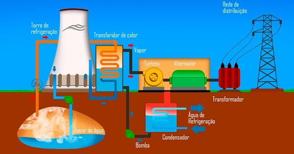 Energia Geotérmica | Suporte Geográfico