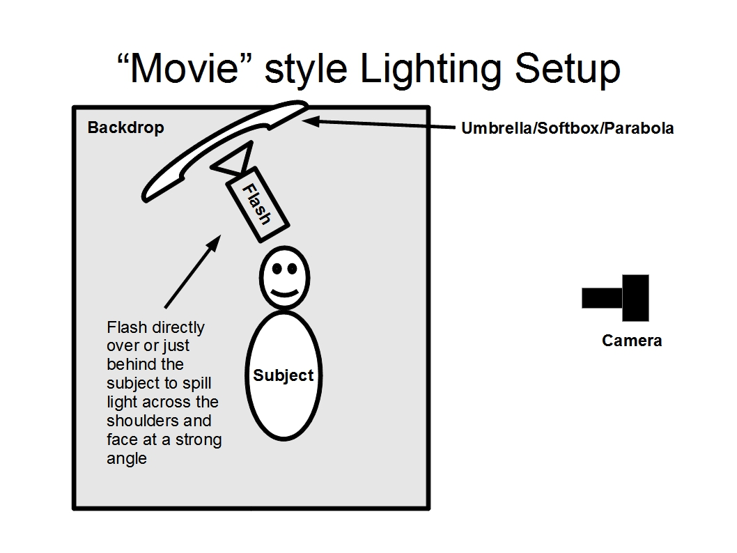Marvelous Three Point Lighting System Diy Projects Wiring 101 Vieworaxxcnl