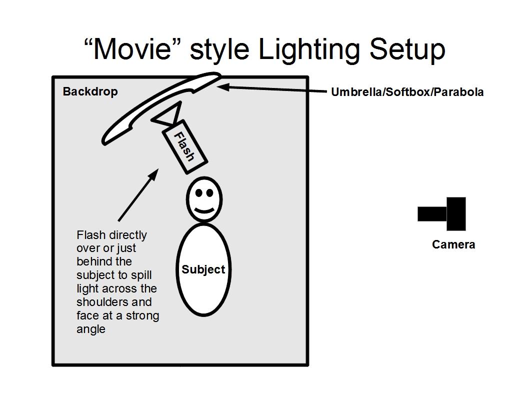 studio lighting diagram dvc6200 wiring 3 point system elsavadorla
