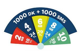 GSM Operatörü Numara Taşıma ve Taahhüt Sorgulama