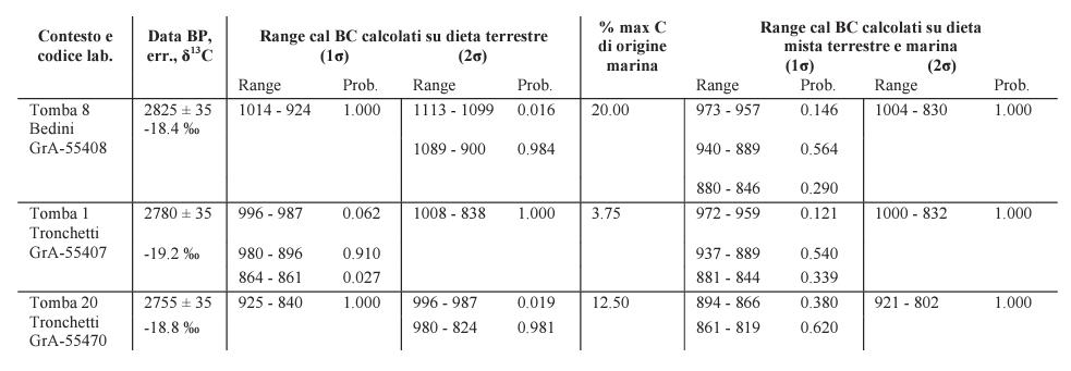 isotopi datazione radiocarbonio incontri online gratis Filippine