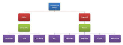 Transmission Media diagram