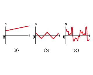 Mastering Physics: What Is a Sound Wave?