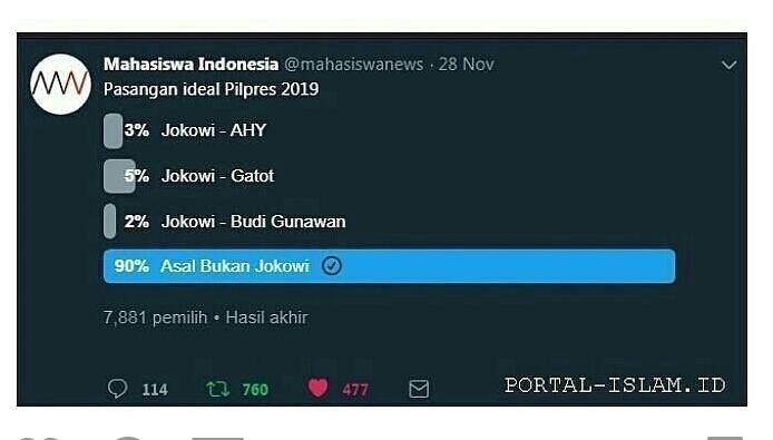 TELAK! Hasil Polling Mahasiswa Indonesia: Pilpres 2019 90% Asal Bukan Jokowi
