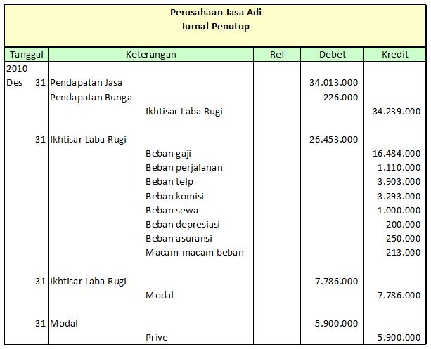 Penutupan Buku Dan Penyesuaian Kembali Core Accounting Indonesia