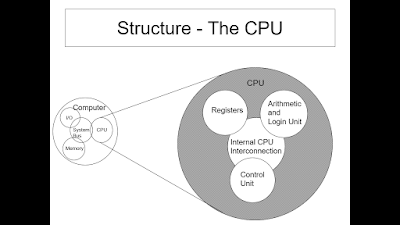 Structure The CPU