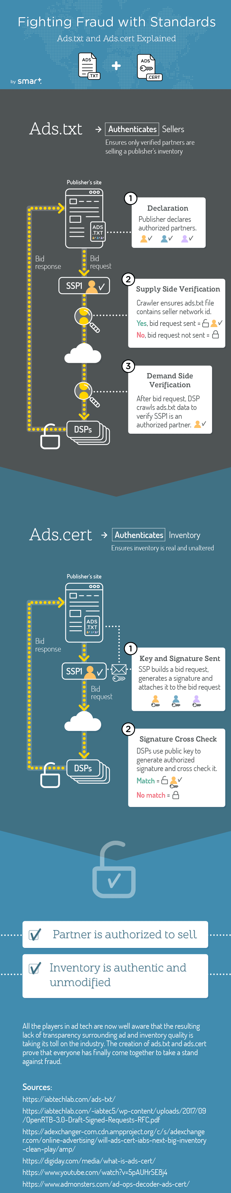 Fighting Fraud With Standards: Ads.txt and Ads.cert #Infographic