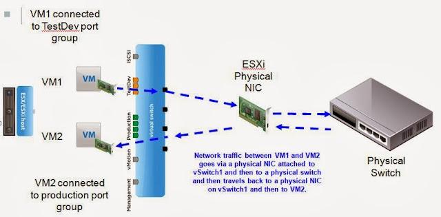 Understand How Virtual Machine Traffic Routes |VMware