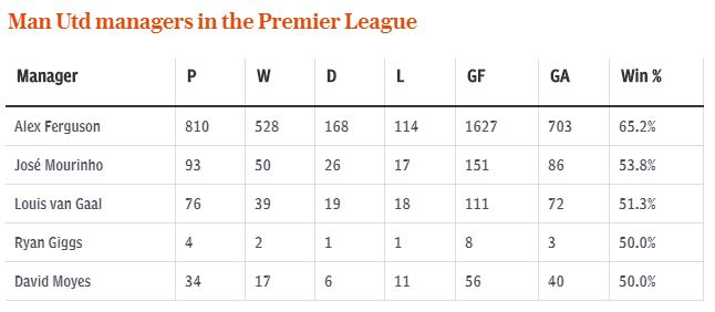 Statistik Jose Mourinho Manchester United