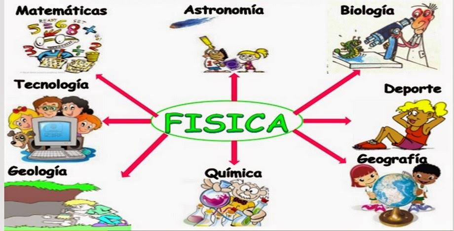 APRENDIENDO FISICA FACIL: Relación De La Física Con