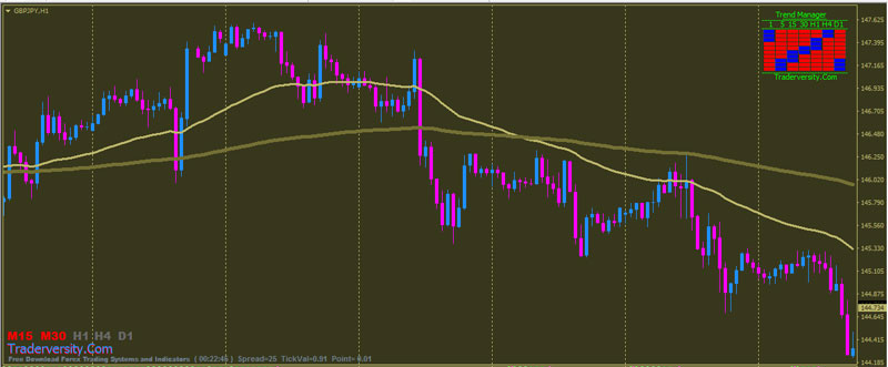 Using EMA in a Forex Trading Strategy