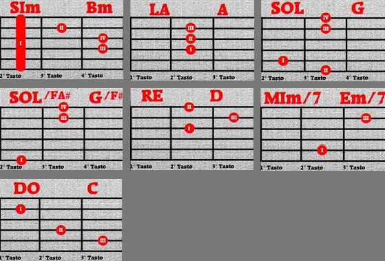 Acordes de Comfortably Numb en guitarra acústica
