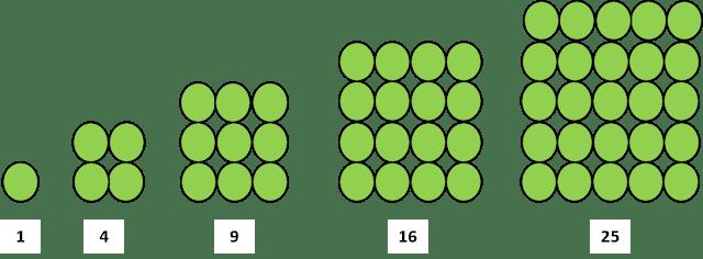 Baris bilangan dengan pola persegi