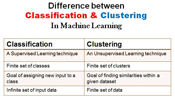 What is the Difference Between Classification and Clustering in