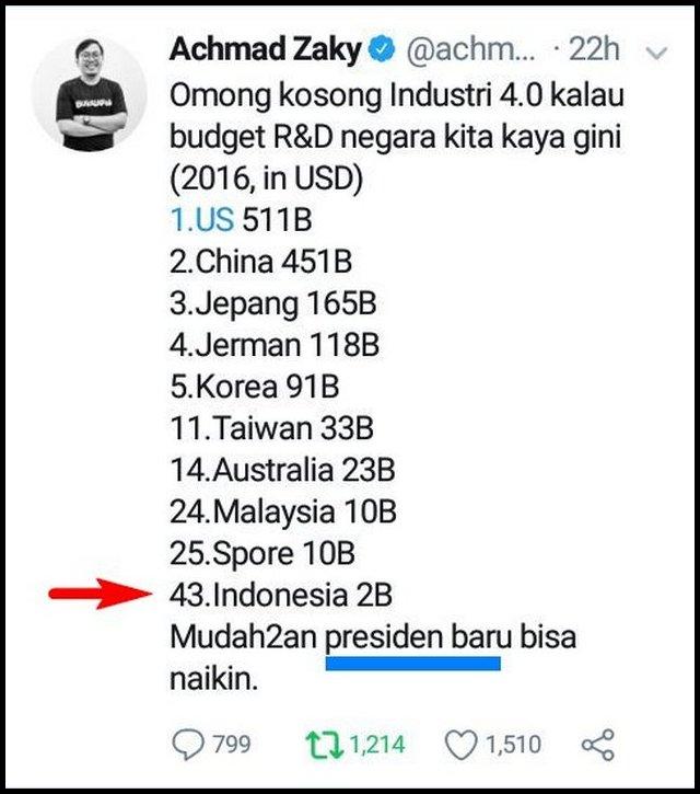 Anggaran R&D Indonesia Rendah, Salah Siapa?