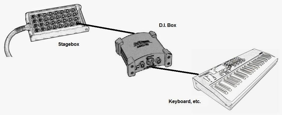 Noizeworks Live Sound Technical Stuff Blog: Stageboxes