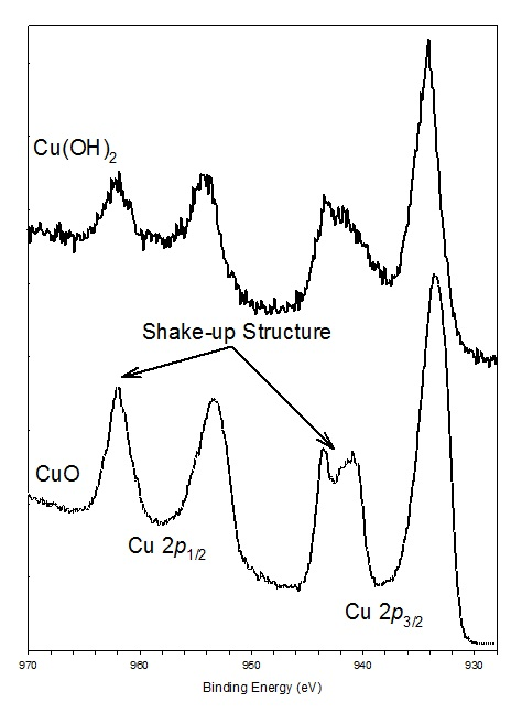 Shake Up     - X-ray Photoelectron Spectroscopy (XPS) Reference Pages