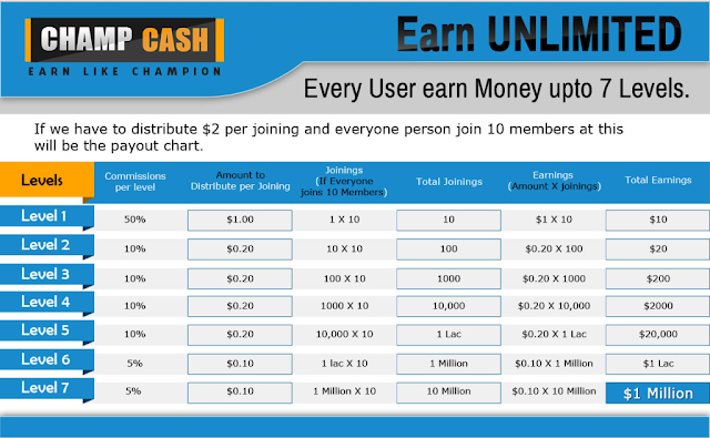 How TO Earn Money By Champcash, how to earn money  from champcash, earn unlimited money tricks by champcash, In Hindi, How to make money by champcash