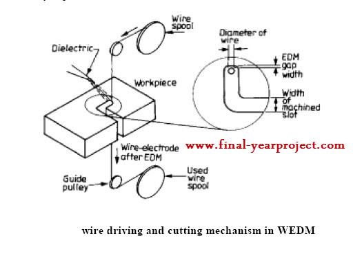 Modelling and Parametric Optimization of Wire EDM Process using