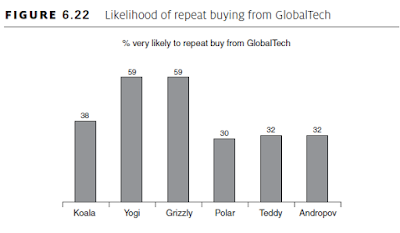 Likelihood of repeat buying from GlobalTech
