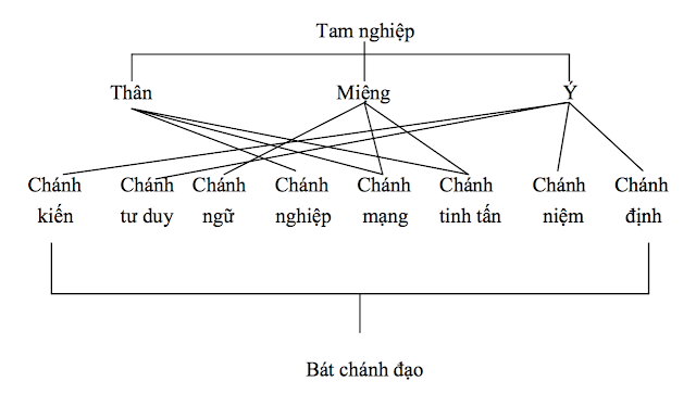 Phanblogs Bát chánh đạo là gì