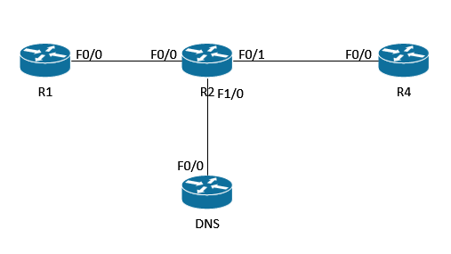SwitchPacket: Configuring a Cisco router as a Domain Name