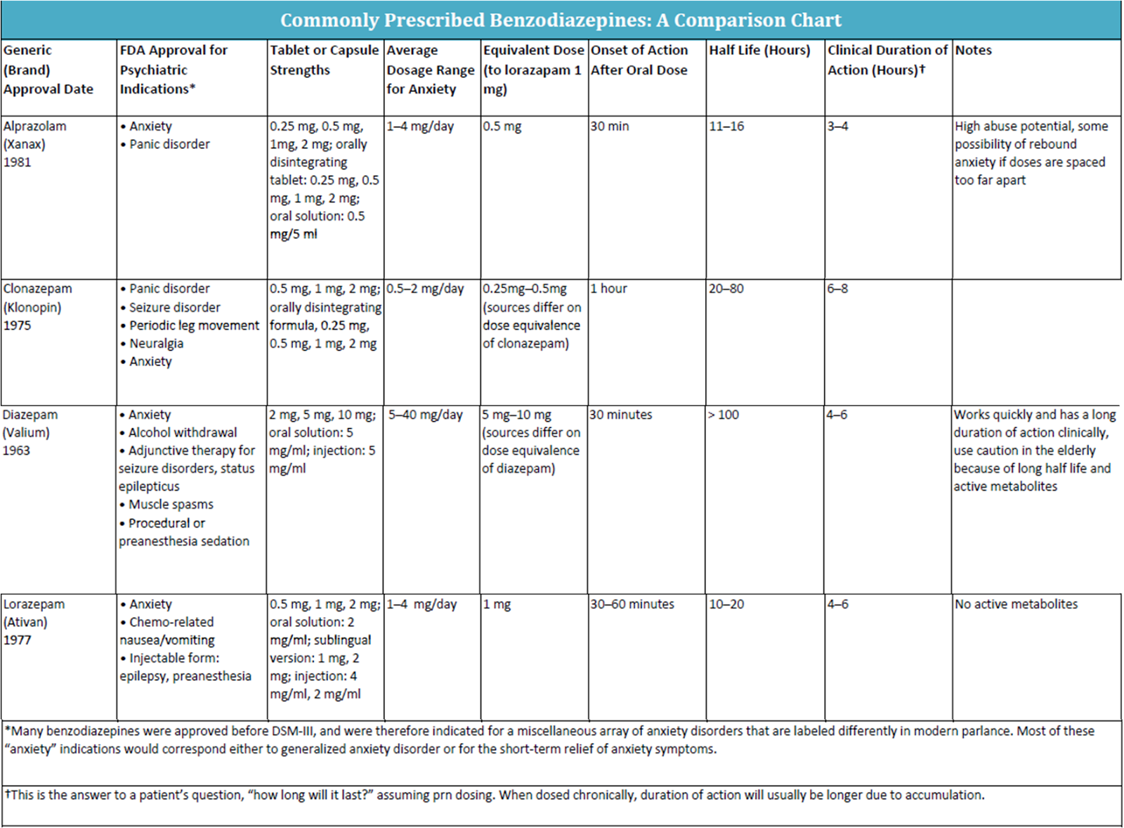 Ask dis benzodiazepine comparison chart references nvjuhfo Choice Image