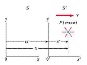 النسبية الخاصة نظرية
