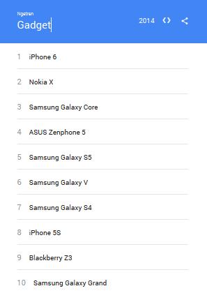 10 Gadget yang Paling Ngetren Tahun 2014 Menurut Google