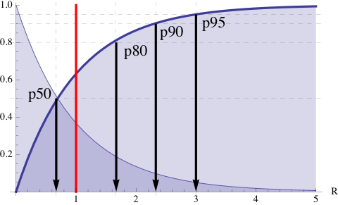 The Pith of Performance: Adding Percentiles to PDQ