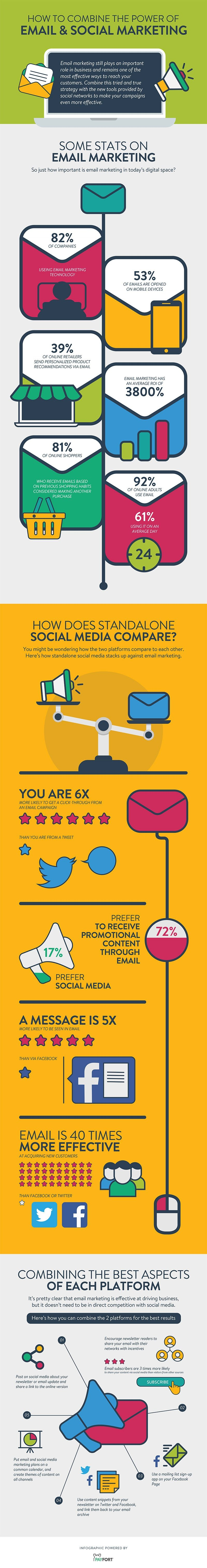 How To Combine The Power Of Email And Social Marketing - #infographic