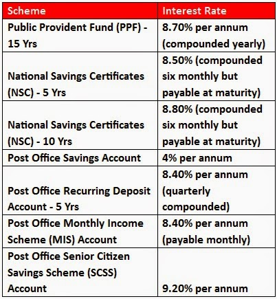 Interest Rates FY 2014-15 for PPF, NSC and Post Office Schemes