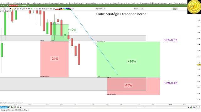 Atari traders #atari $atari [13/07/18]
