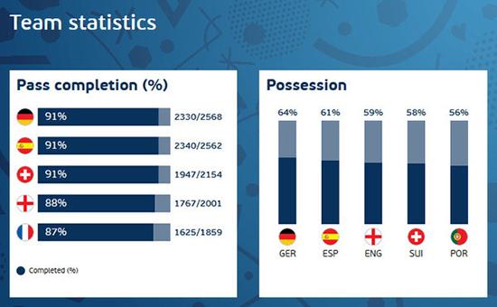 สถิติเกมยูโร16 เช็คผลบอล