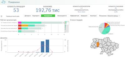 53 процедури та очікувана економія 192,76 тис. грн. на публічних закупівлях в Шепетівці