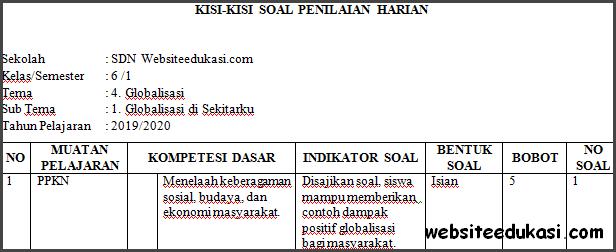 Kisi-kisi PH / UH Kelas 6 Tema 4 Kurikulum 2013 Terbaru