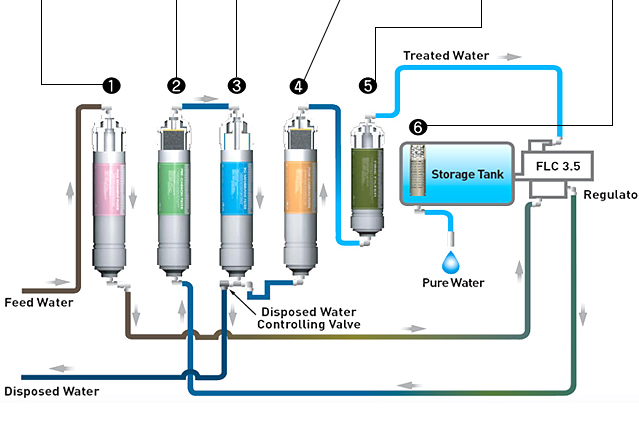 Alternative Solution Eigen Water Purifier For Pure And