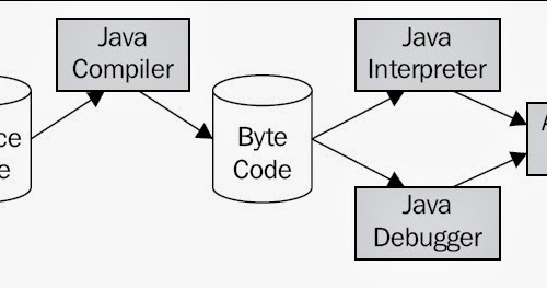 Java Web Development: What are different steps involved