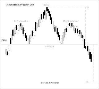 Forex chart technical analysis
