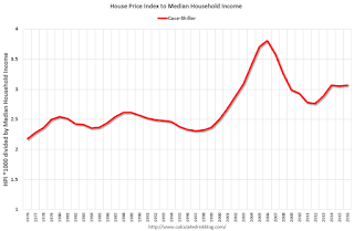 Are house prices a new bubble?