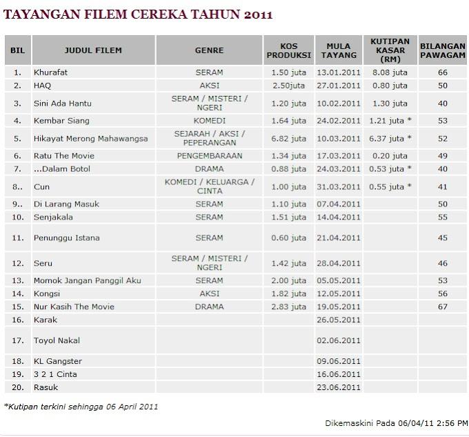 Filem Seram Mengawal Selera Penonton Malaysia